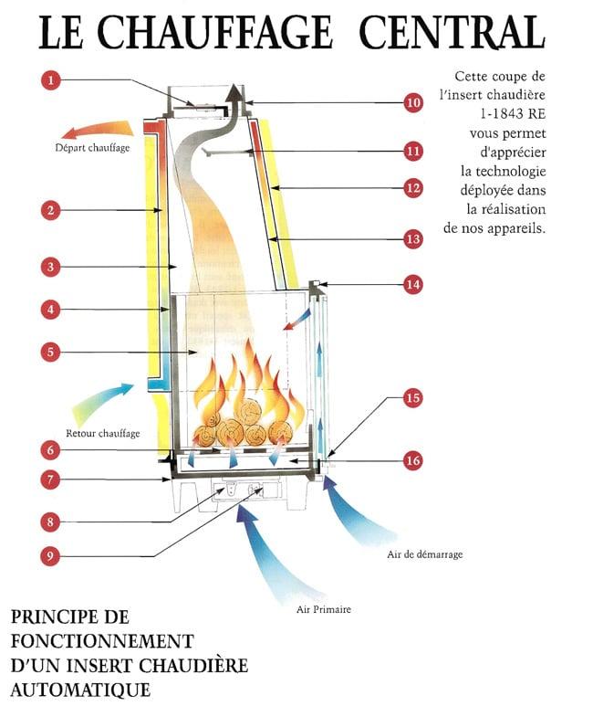 Principe fonctionnement insert chemin es po les philippe - Amenagement autour d un insert de cheminee ...